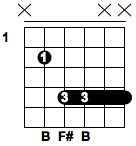 Basic Guitar Chords - D5 Chord